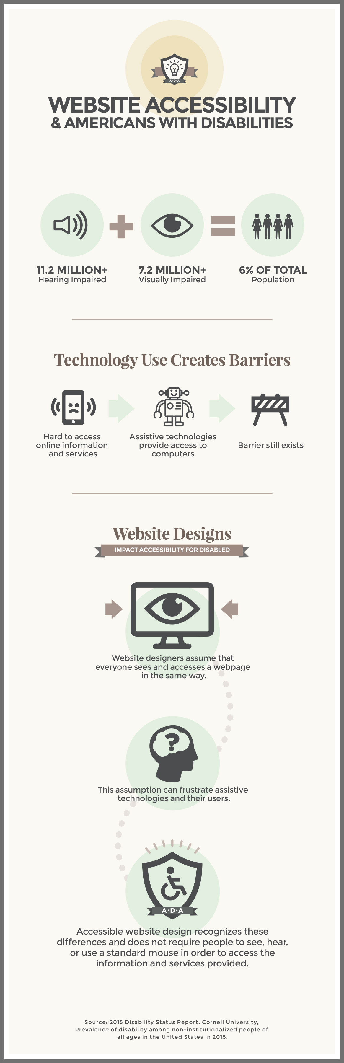 Infographic Website Accessibility & Americans with Disabilities
